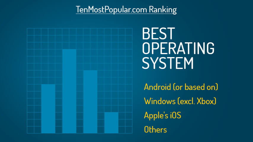 List of the Best Computer Operating System | Top Ten Most Popular OS